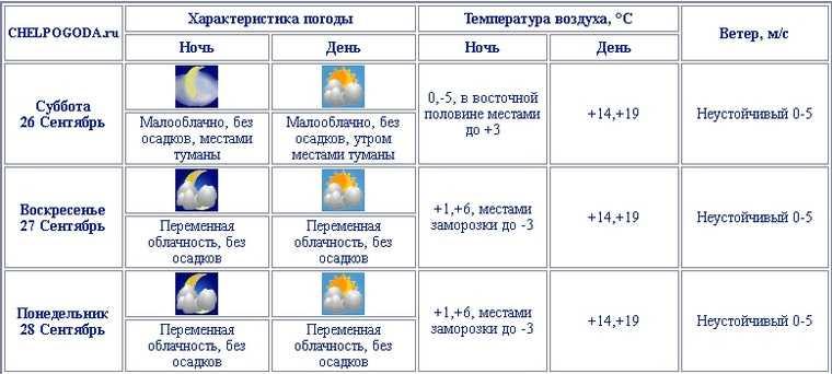 На выходные в Челябинскую область вернется лето