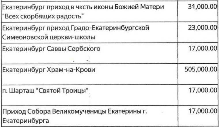 Источник: Екатеринбургская епархия взвинтила поборы схрамов