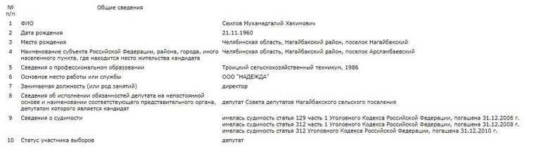 Депутат и экс-главы челябинского района осужден в четвертый раз. Скрин