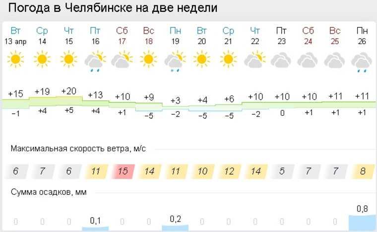 Аномальную жару в Челябинской области сменит резкое похолодание. Скрин