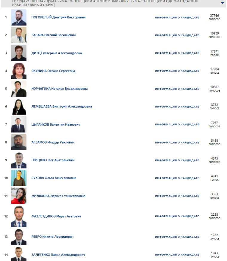 Названы лидеры праймериз «Единой России» в Госдуму от ЯНАО