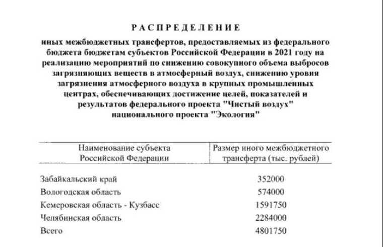 Мишустин подписал документ для Челябинской области. Скрин