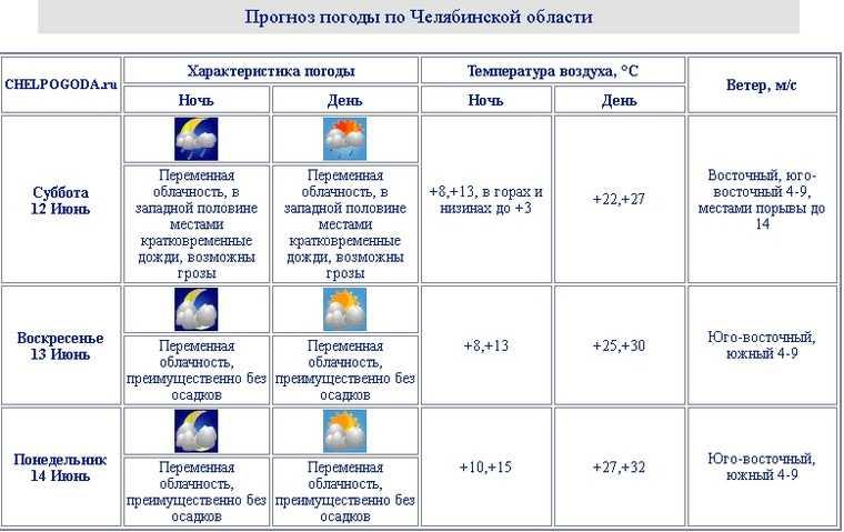 Перед аномальной жарой Челябинскую область ждет похолодание