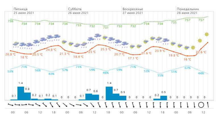 Свердловскую область на выходных зальют дожди